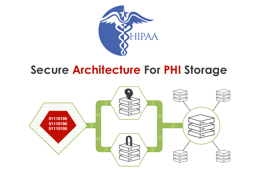 Secure Architecure For Your Medical Clinic
