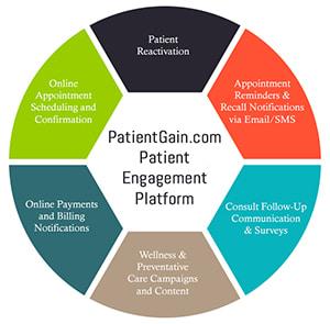 Healthcare Communication platform
