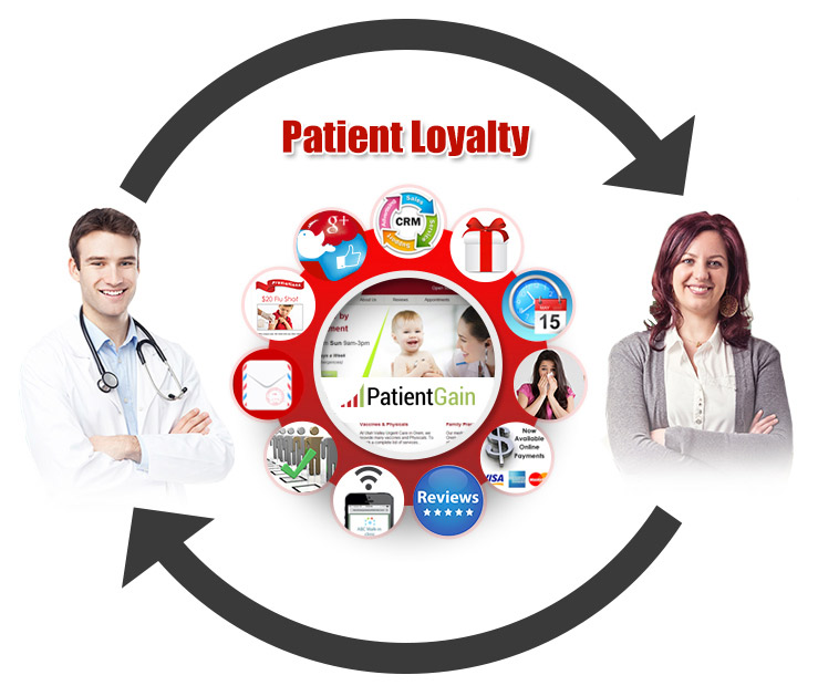 Patient Loyalty Software Technology For Doctors