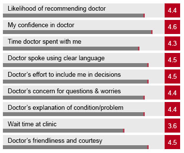 Top 5 Common Marketing Challenges Doctors and Medical Clinics Face