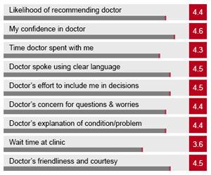 HIPAA Compliant Patient Surveys for Doctors