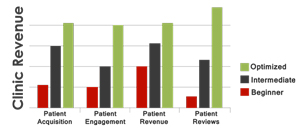 Three Levels of Online Advertising and Marketing Adoption By Doctors' Offices