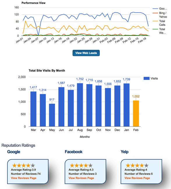 Medical Marketing For Doctors Dashboard