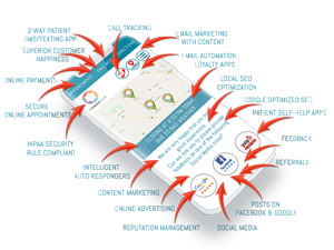 Medical clinic marketing plan - Example medical website