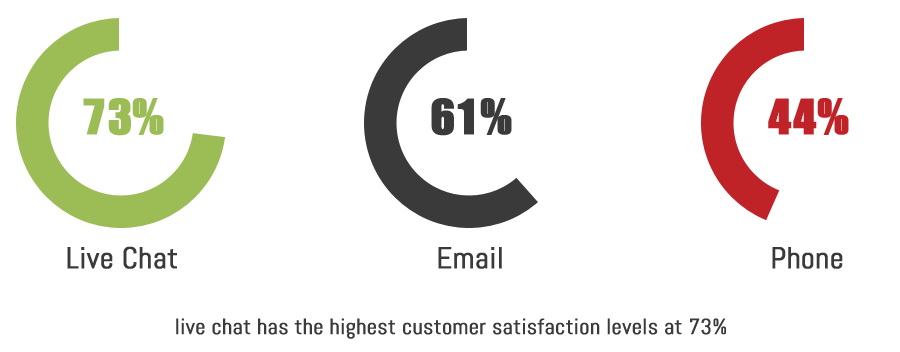 Live chat has the highest customer satisfaction levels at 73%