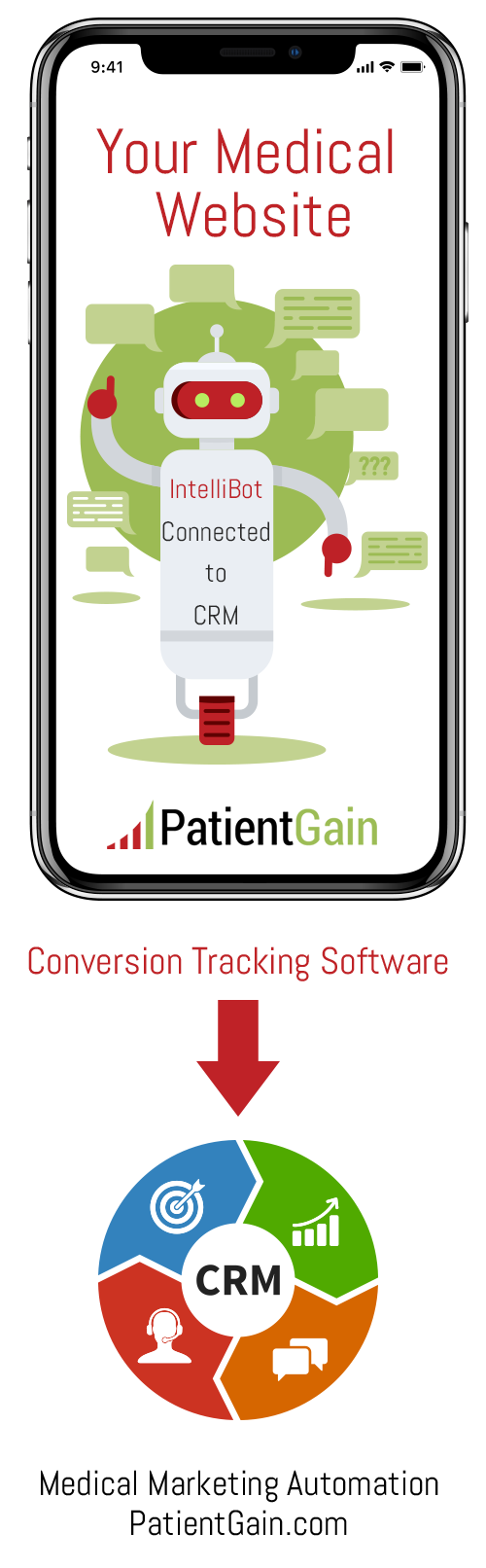Urgent Care Mobile Marketing Example 2