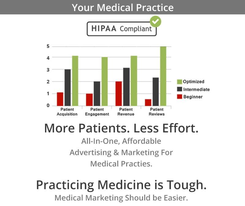 ROI Based Medical Marketing.
