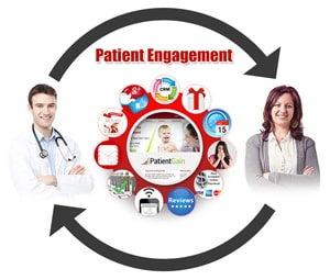 Simple To Use Patient Care & Engagement Platform For Clinics