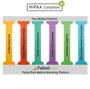 6 Pillars of Medical Marketing Platform