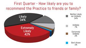 CAHPS Provider Health Care Surveys.