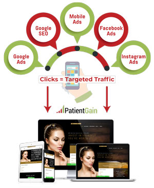 Online Advertising for Medical Aesthetics Practice