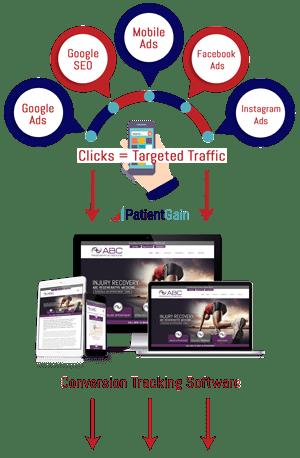 Conversion Tracking For Medical Websites - Step 1